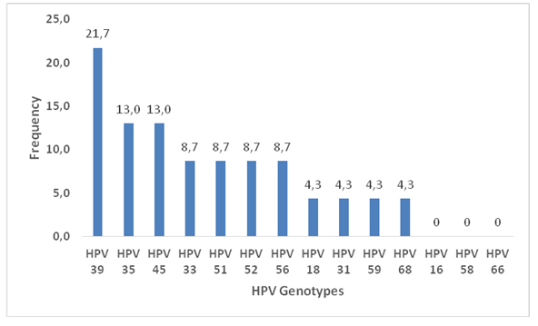 hpv genotypes that cause cancer