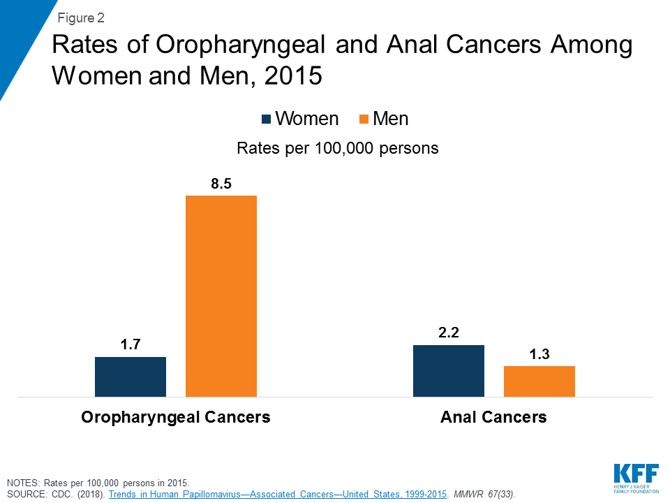 hpv related cancers in females)