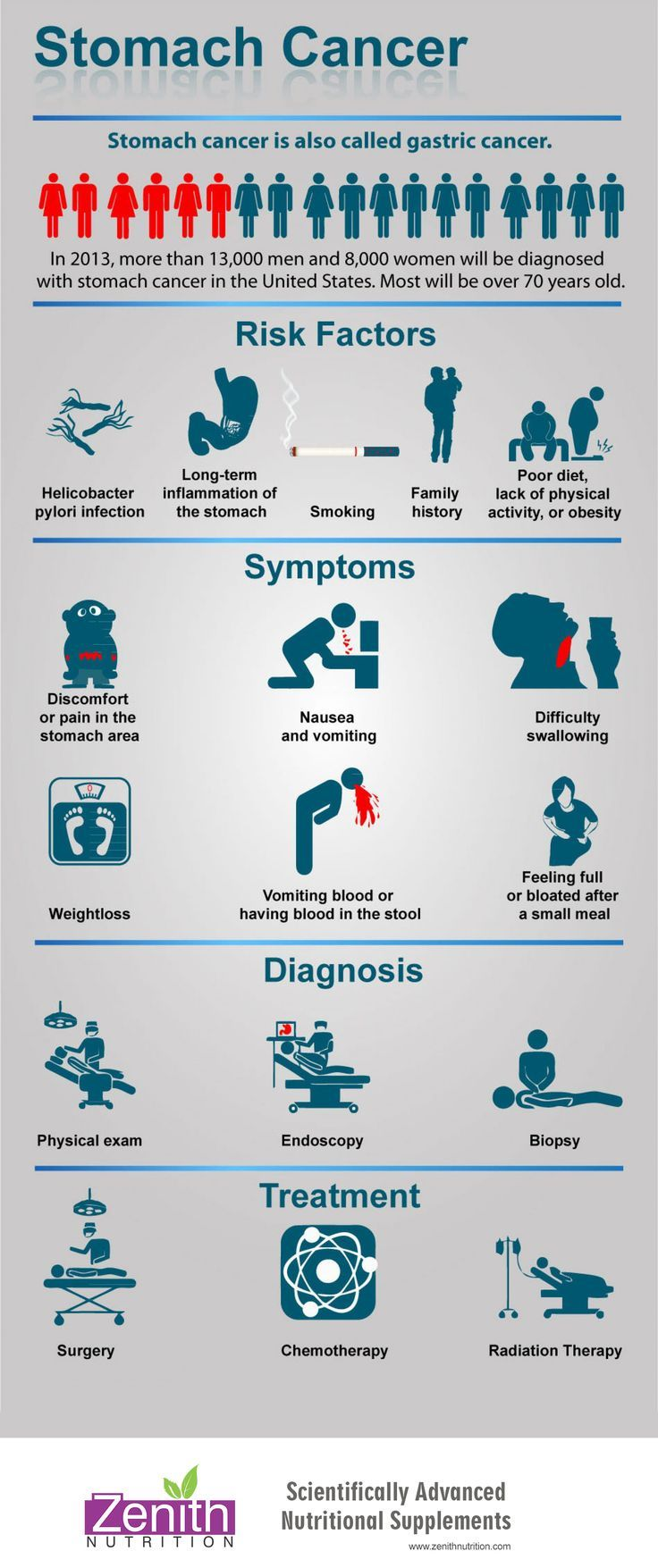 Abdominal cancer early symptoms