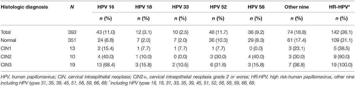 hpv high risk reflex for surepath)