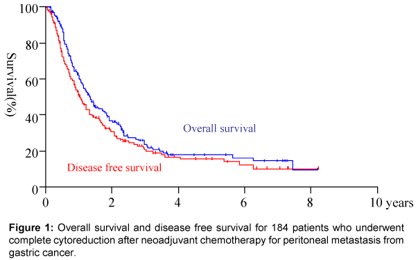 cancer peritoneal survival rate