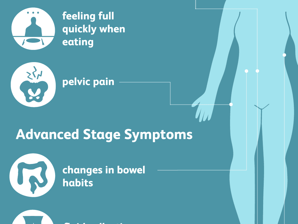 peritoneal cancer back pain)