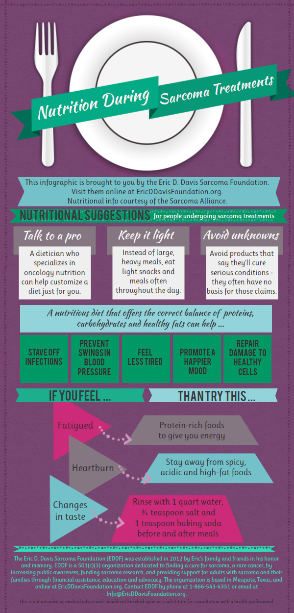 Sarcoma cancer nutrition, Ce este sarcomul Ewing?