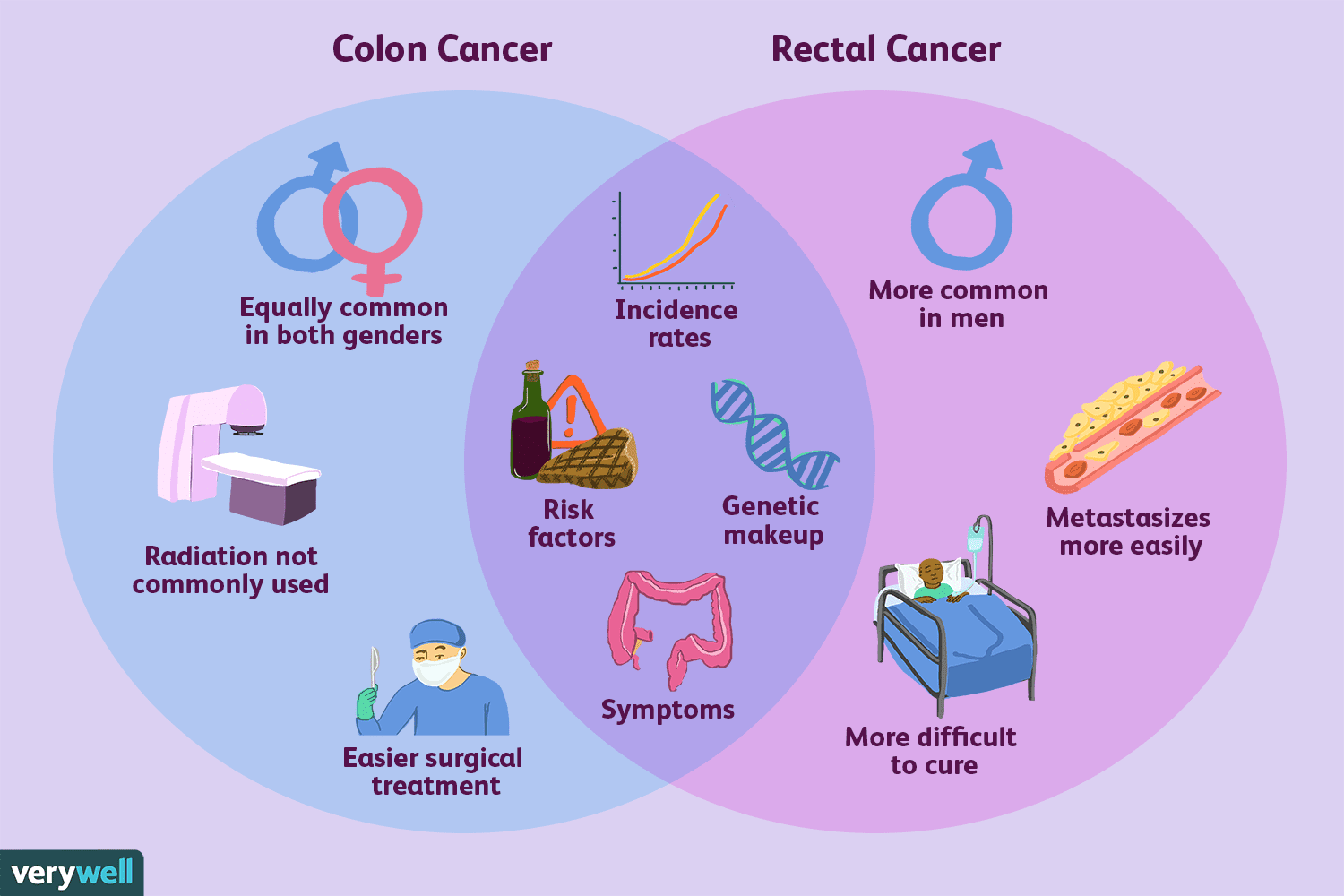 Colorectal cancer histopathology - MISDIAGNOSIS OF COLORECTAL CANCER IN ELDERLY PATIENTS