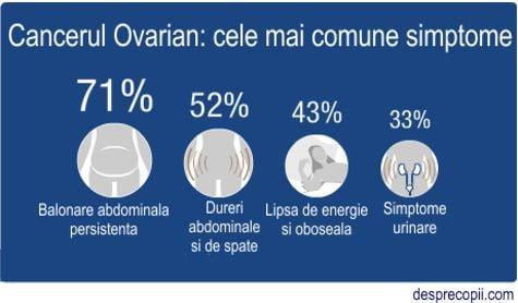 cancerul ovarian simptome)