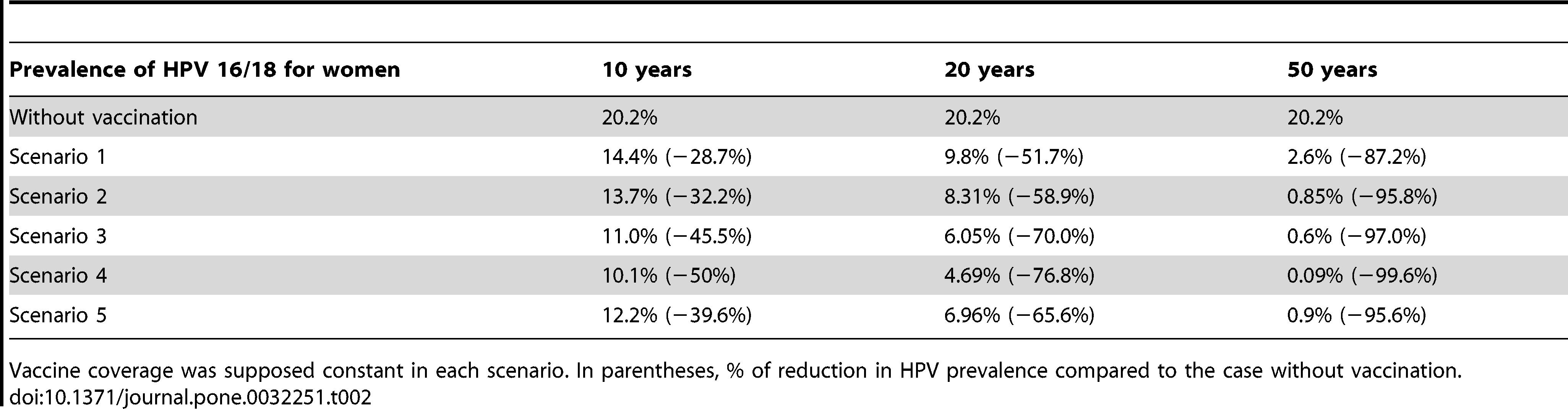 traitement papillomavirus hpv 16)