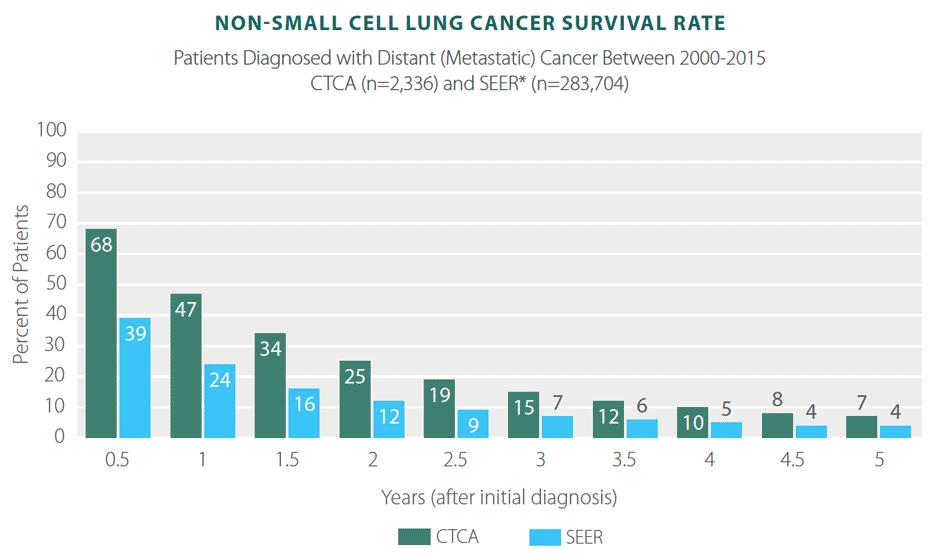 aggressive cancer prognosis