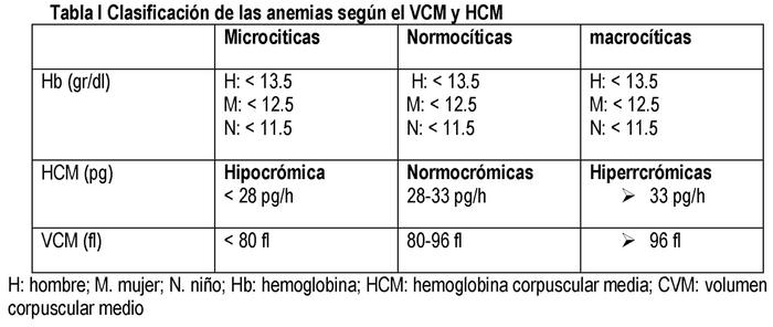 anemie hemoglobina