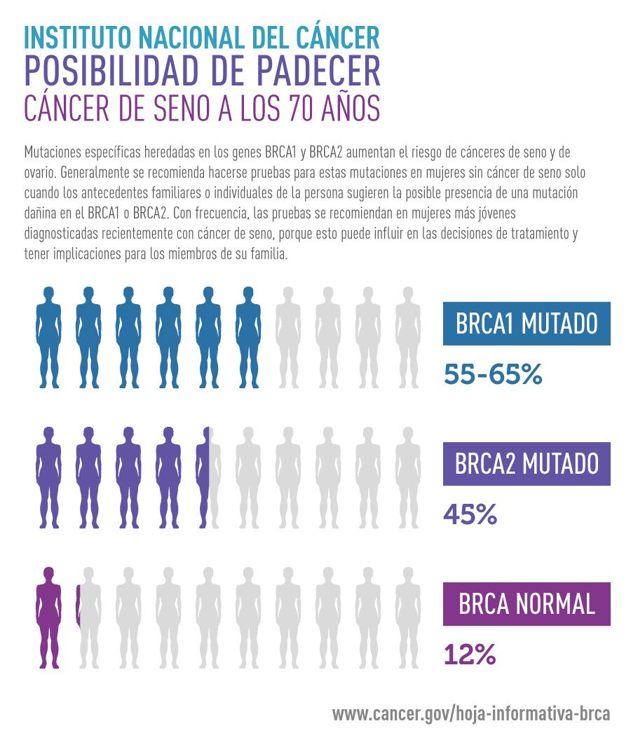 Testul BRCA-când îl facem și ce ne indică?