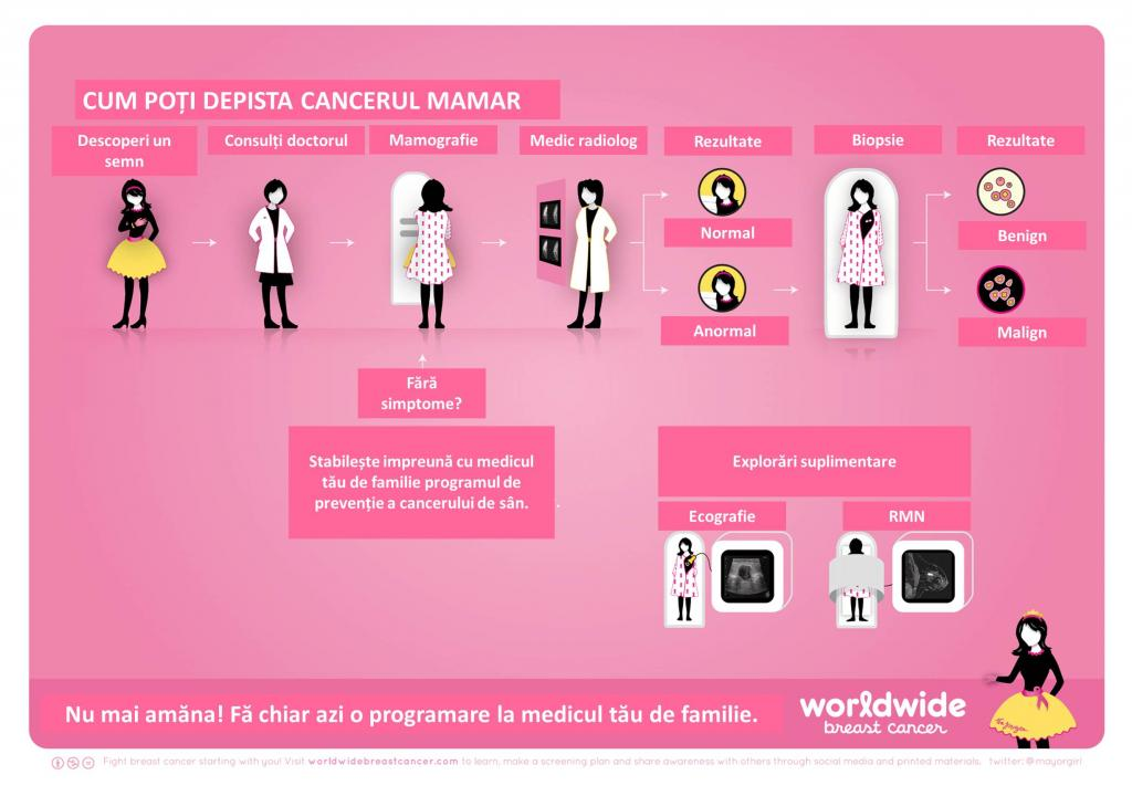 Cancerul de san – depistarea precoce prin screening