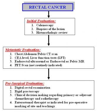 colorectal cancer pathogenesis)