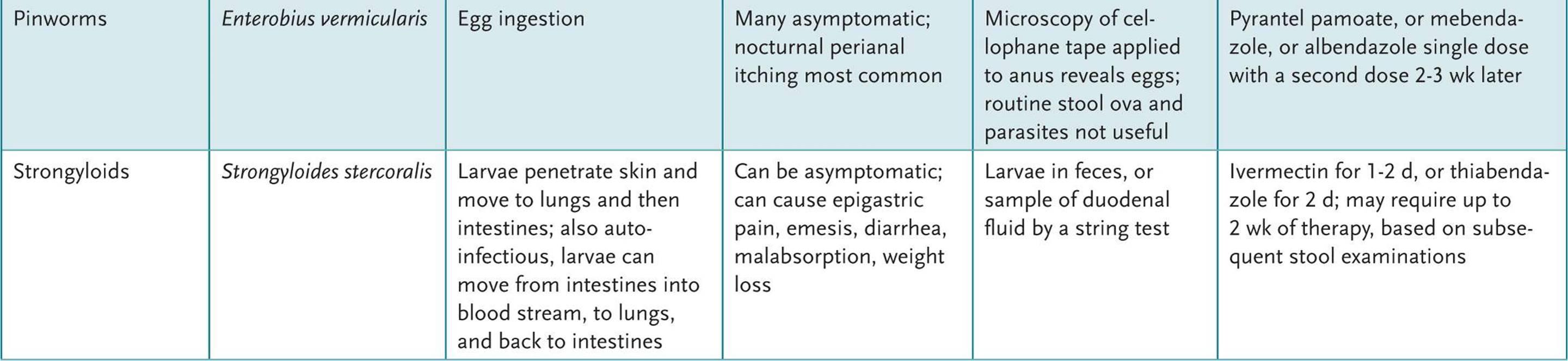 Anemie hiposideremica - Facilitati de tratament