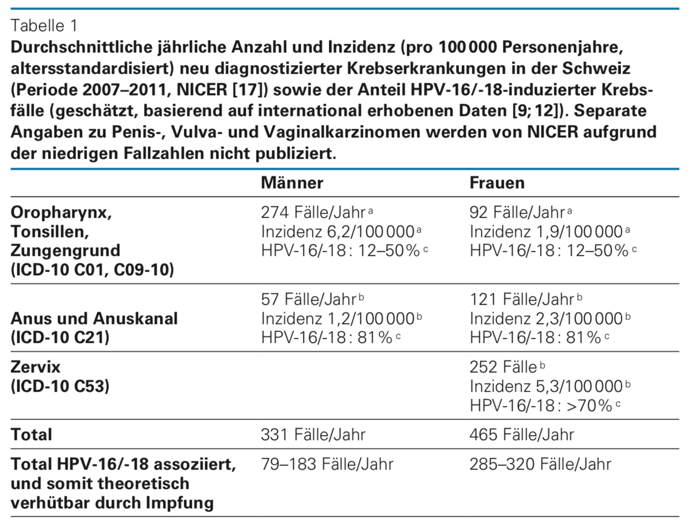 hpv impfung kosten 2020