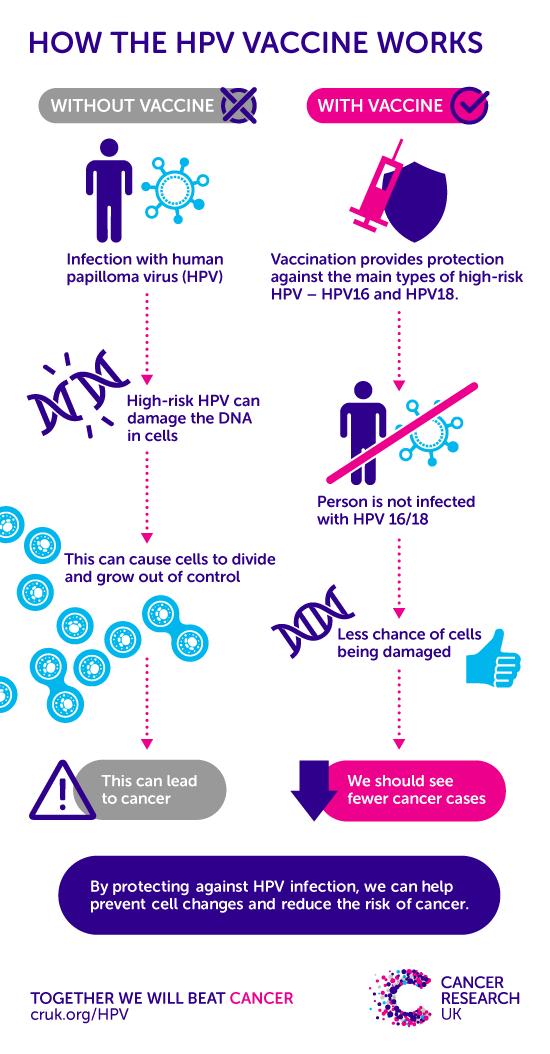 reason for human papillomavirus vaccine