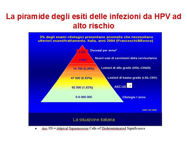 hpv alto rischio senza lesioni)