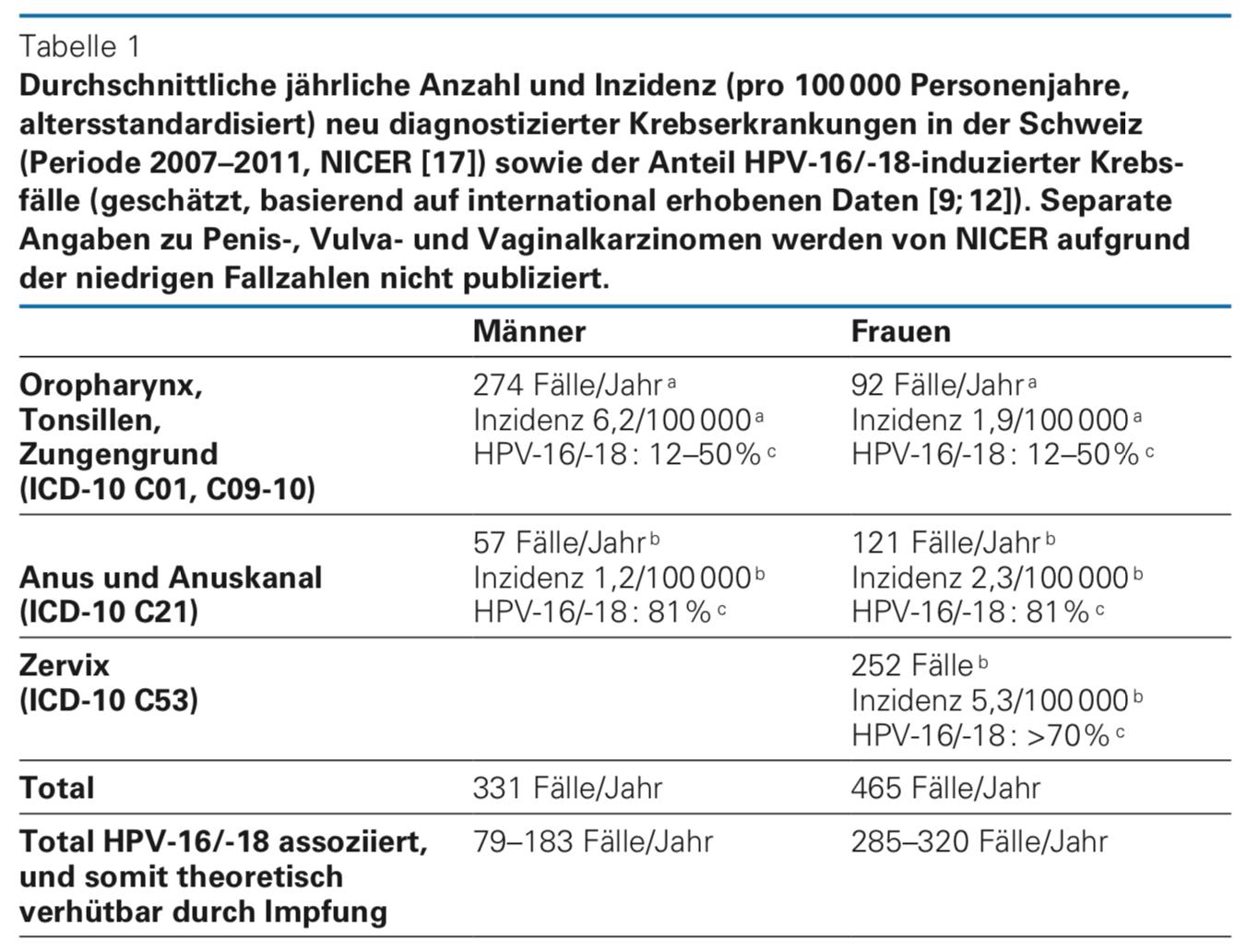 hpv impfung kosten 2020)