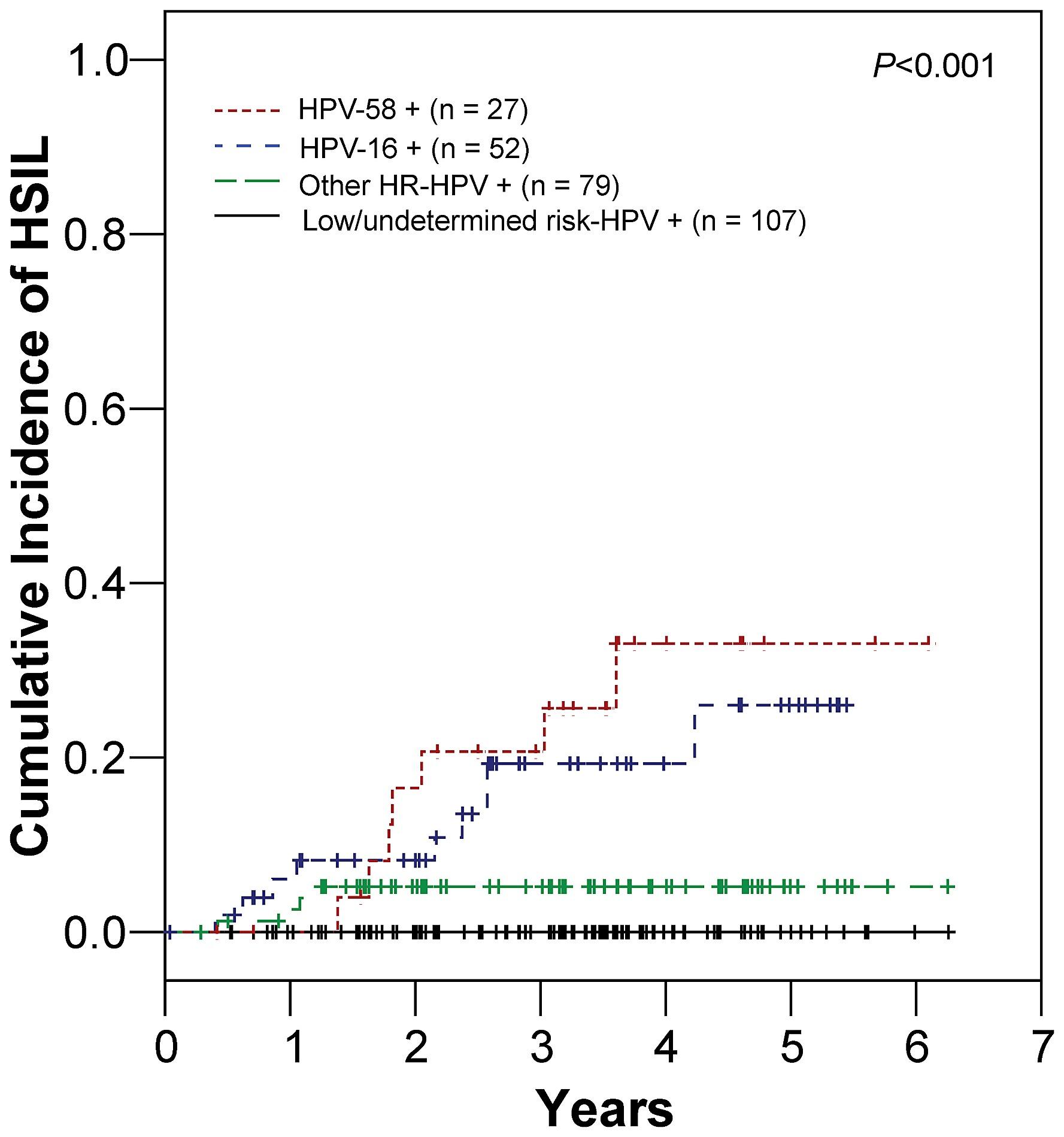 Autentificare - Hpv intraepithelial lesion