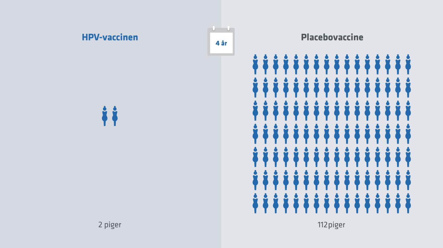 hpv vaccine bivirkninger 2020)