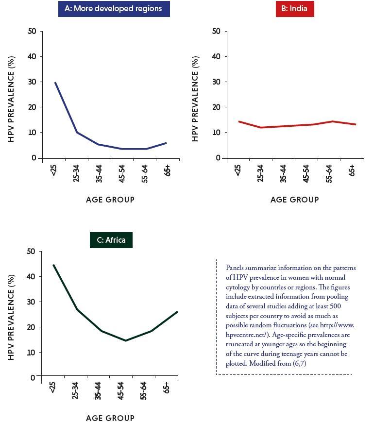 human papillomavirus infection frequency