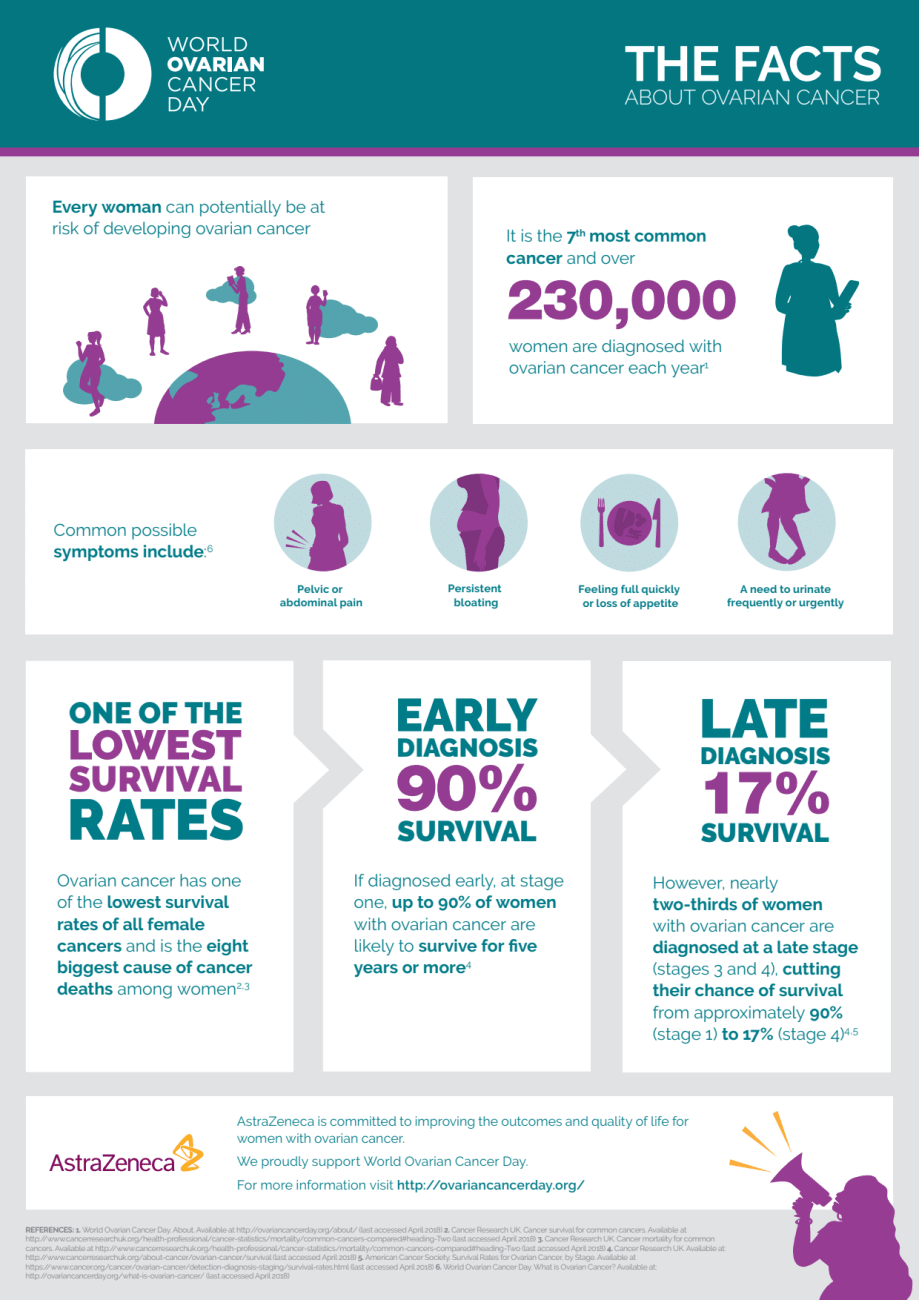 World Ovarian Cancer Day (@worldovariancancerday) • Fotografii şi clipuri video Instagram