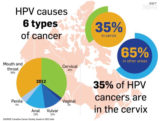 Do all hpv cause cancer, Cancer ficat regim alimentar