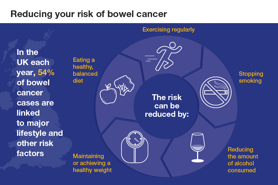 Rectal cancer risk factors Volume 7(3)/