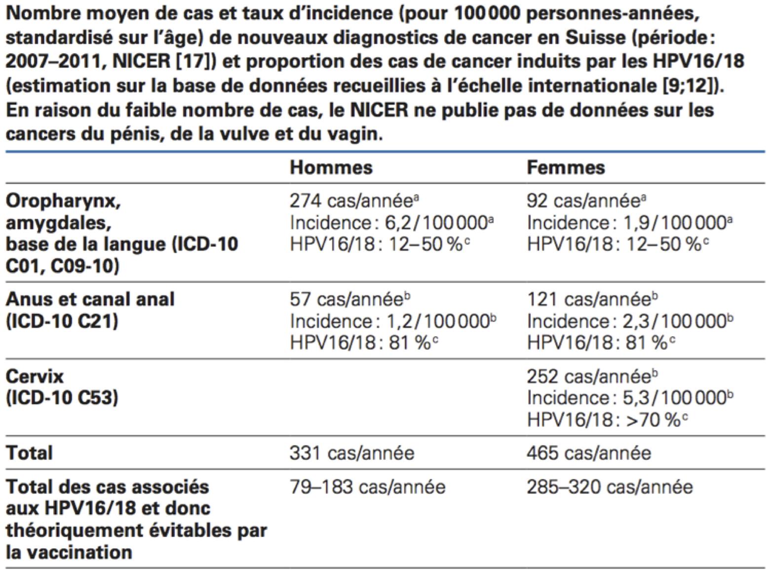 human papillomavirus vaccine age range