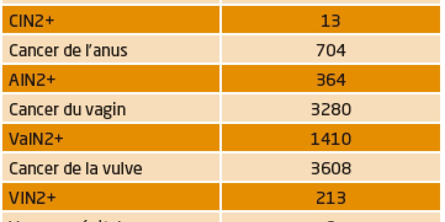 vaccin papillomavirus humain effet secondaire cele mai eficiente tablete parazite pentru om